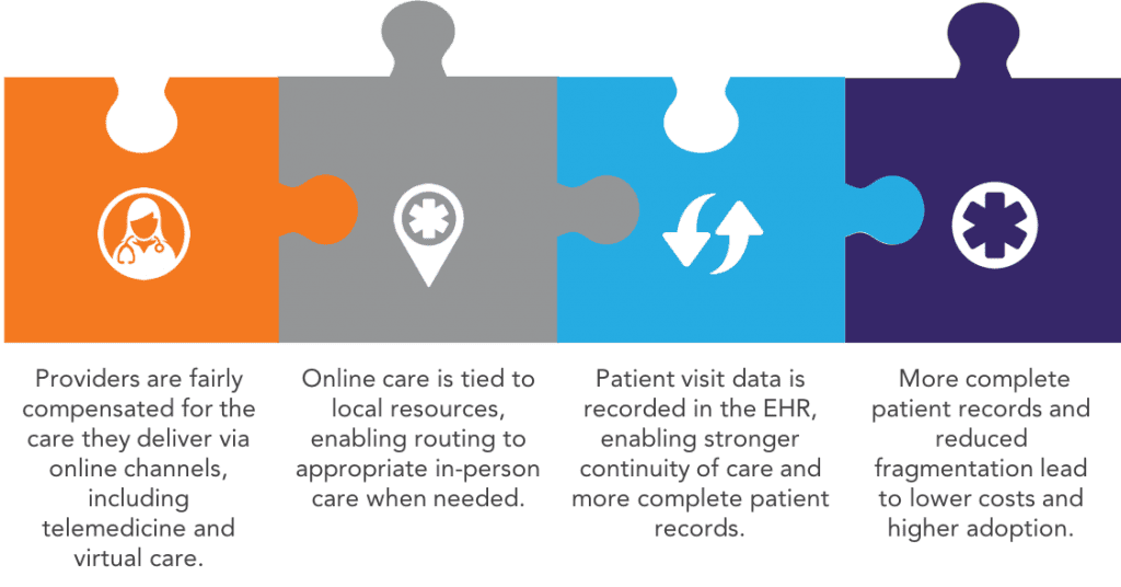 Patient record is complete when primary care provider is included; patient data is recorded in EHR.